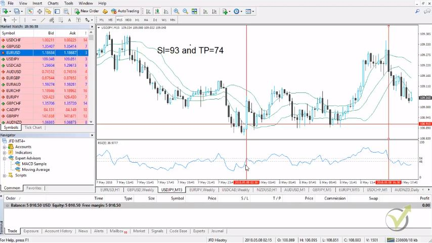 Forex trading robot – Why do we need it?