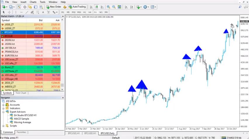 learn to trade with the trend