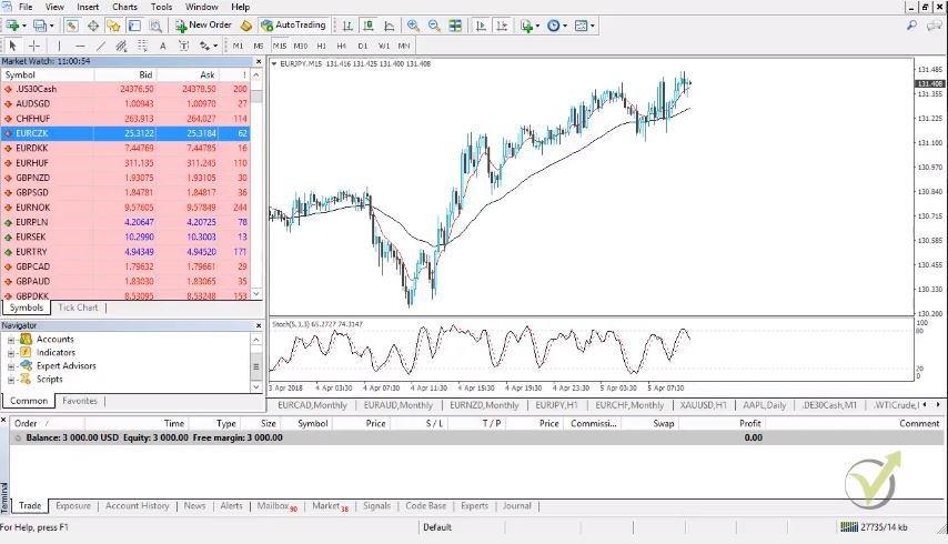 Metatrader – intro for the new traders from Automated Forex trading + 99 Expert Advisors course