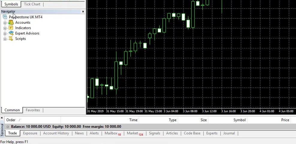 How To Trade Gold Online In 2020 Ea Forex Academy