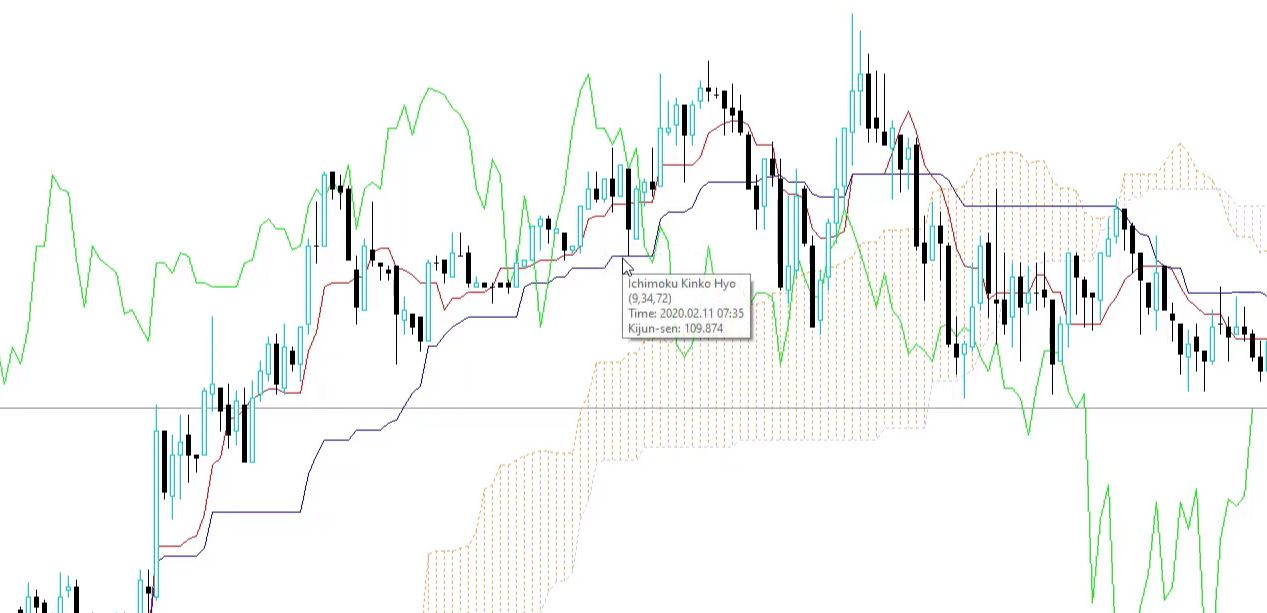 Red and blue line in the Forex robot EA