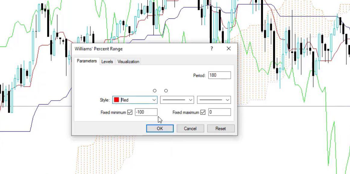 Williams' Percent Range parameters in the Ichimoku EA