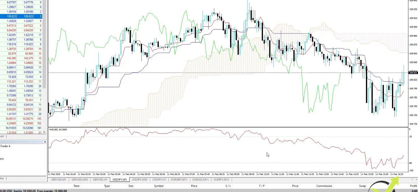 Williams' Percent Range on the Forex chart
