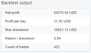 Forex Entry point