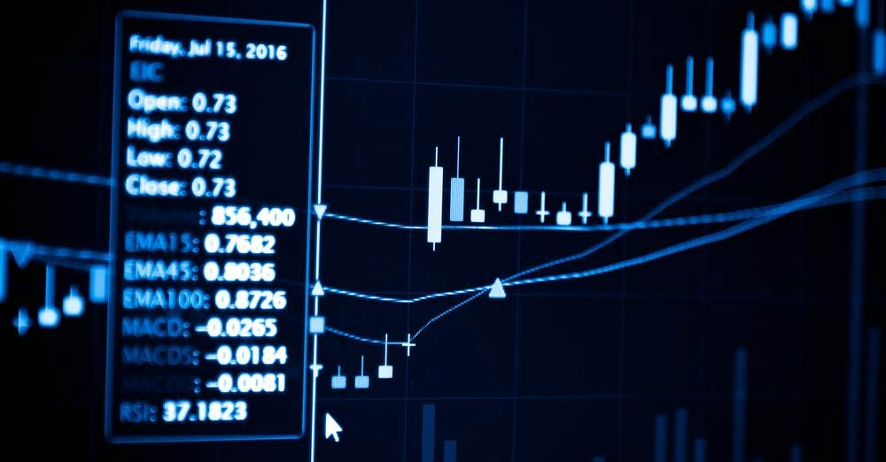 Forex day trading indicators