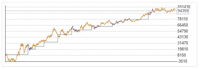 Informe de gráfico de balance de estrategia forex