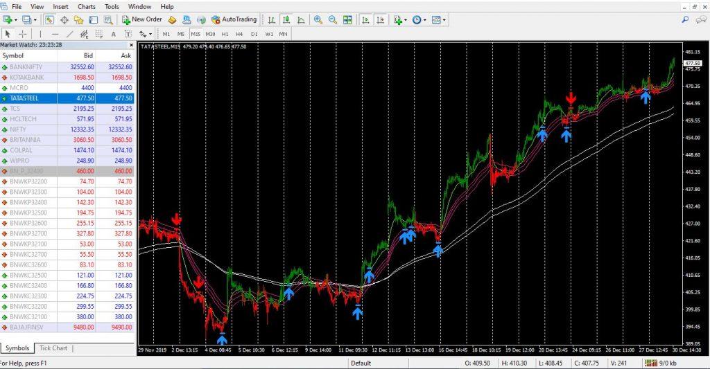 screenshot of MetaTrader online Forex trading platform