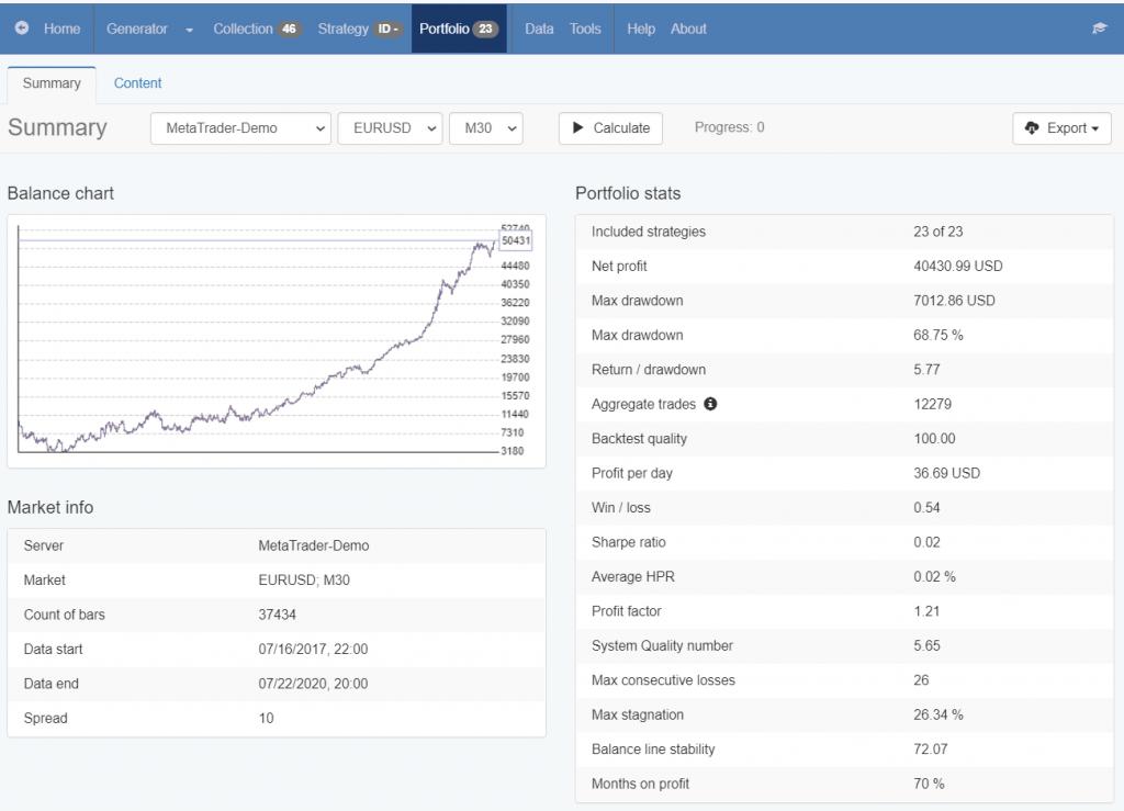 portfolio Expert Advisor statistics