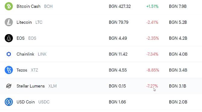 Bitcoin goes up