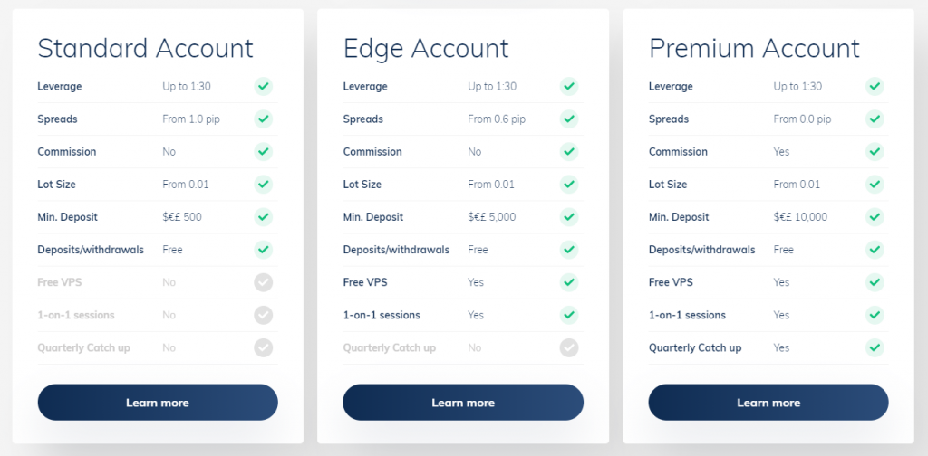 Different types of ATFX trading accounts