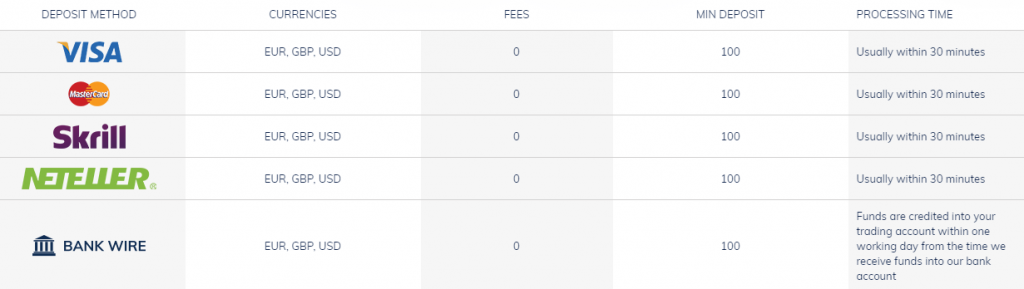 atfx broker withdrawals and deposits