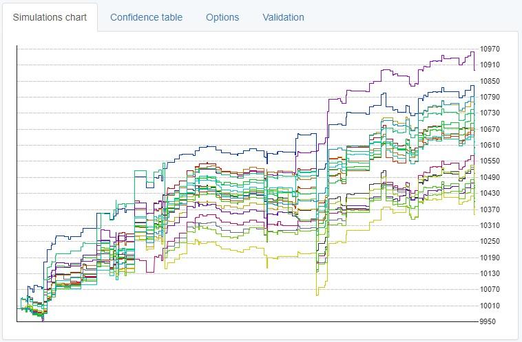 Monte Carlo chart