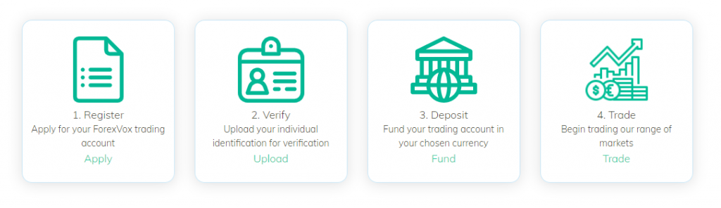 ForexVox account opening process