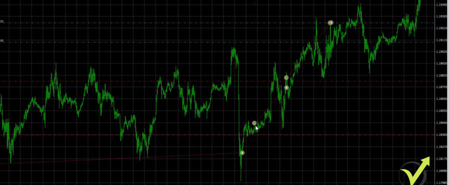 range trading example with 2 short trades