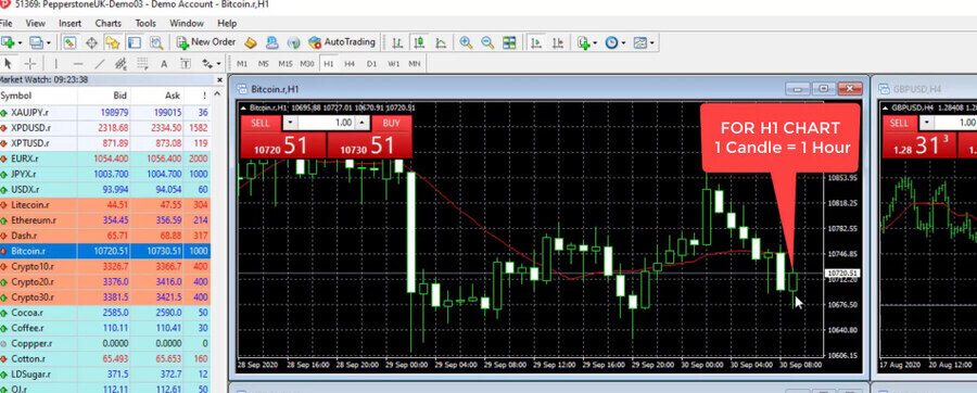 Example candlesticks hour chart in Pepperstone MT4 platform