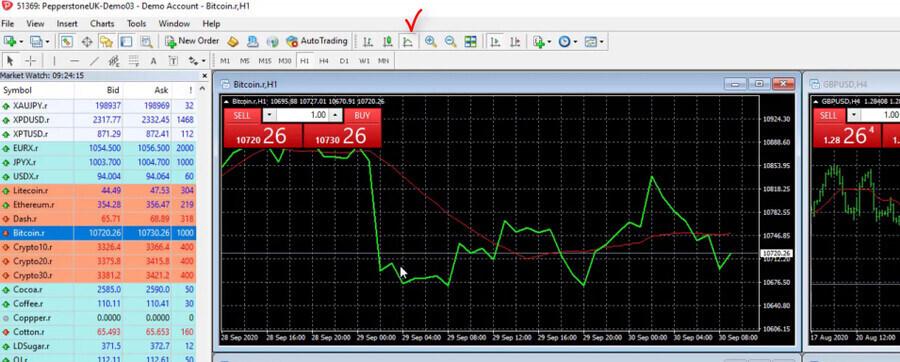 MetaTrader 4 Line chart example