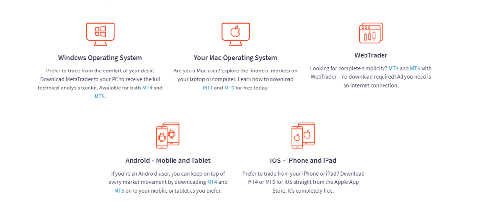 The different trading platforms at FXTM