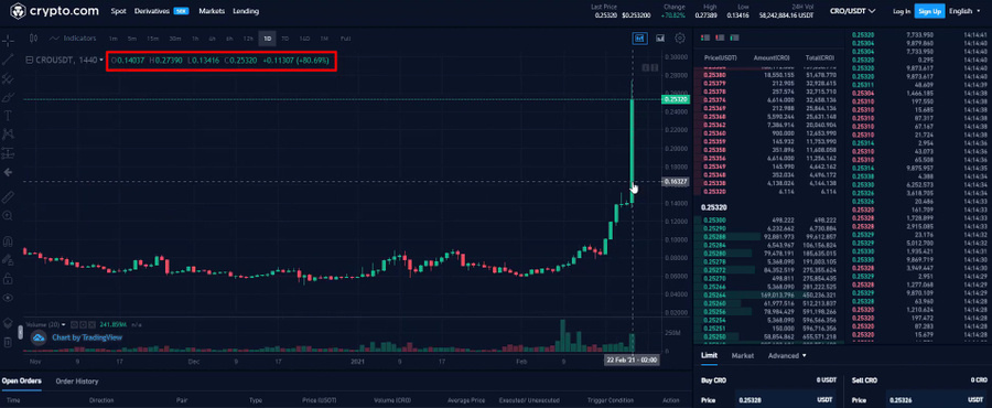 The CRO coin price daily chart