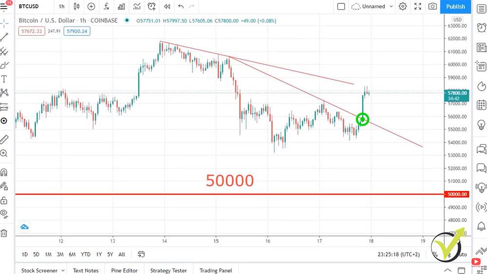 Bitcoin broke an aggressive counter-trendline