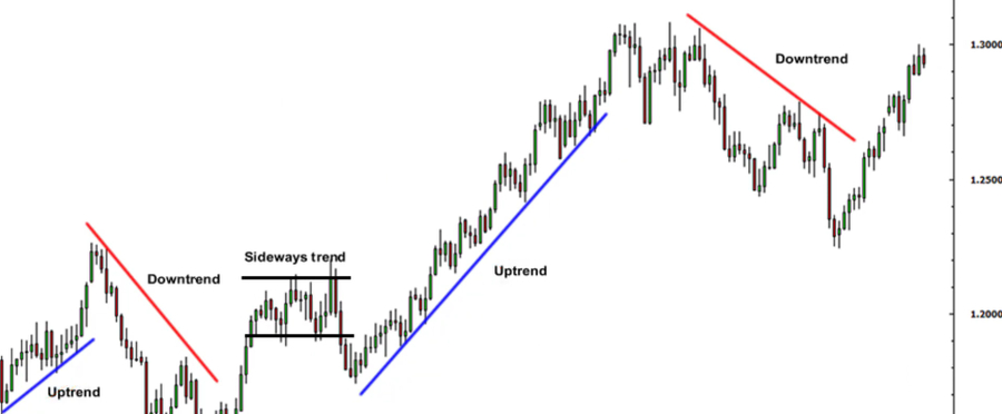 The uptrend and downtrend