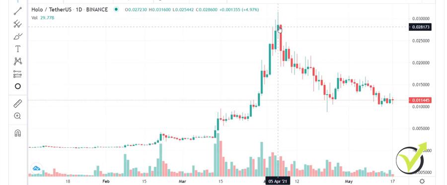 Holochain price movement in 2021