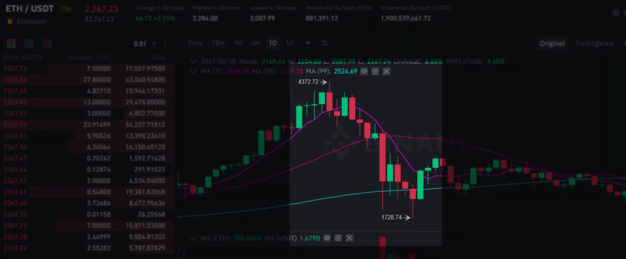 cryptocurrencies price graph in mid 2021