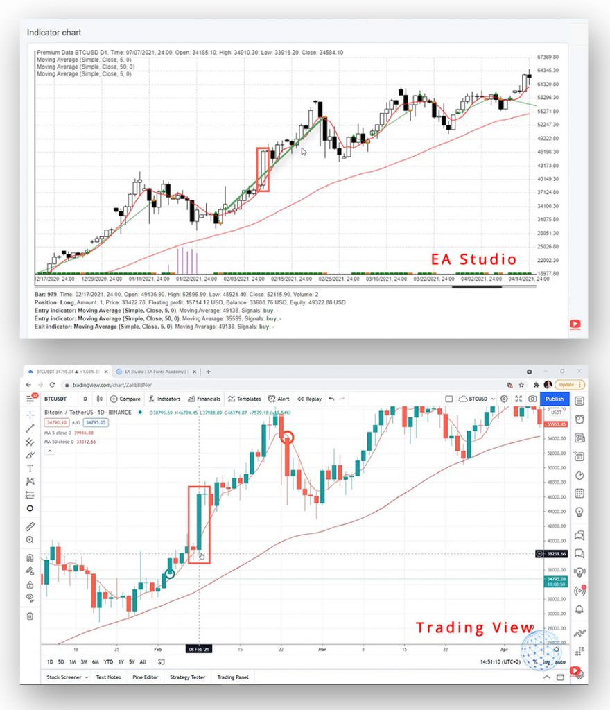 Comparing a candlestick in EA Studio and Trading View
