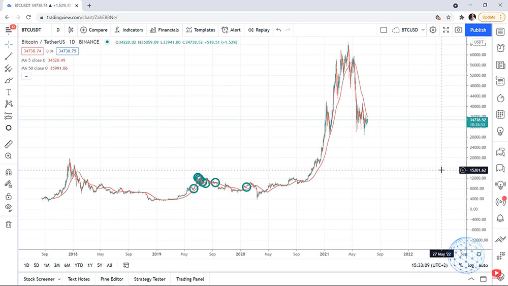 The dollar cost averaging strategy is profitable for Bitcoin