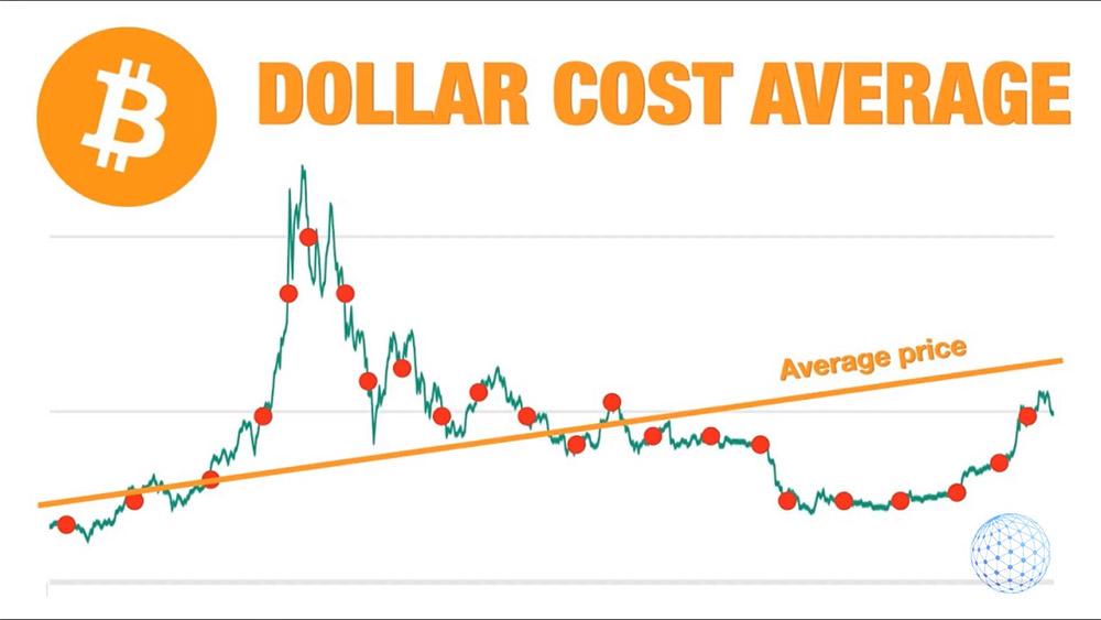 Bitcoin dollar cost averaging strategy