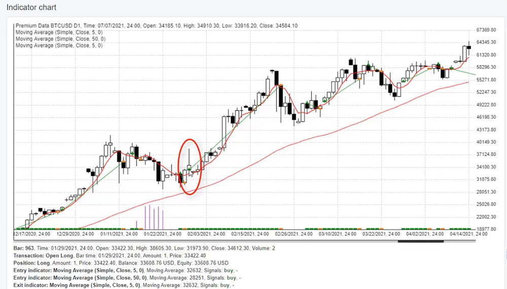 Entry for a trade in a BTC trading strategy