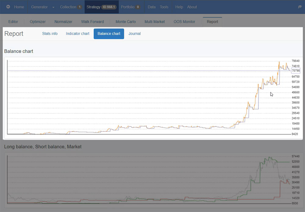 The Balance chart for the Bitcoin trading strategy