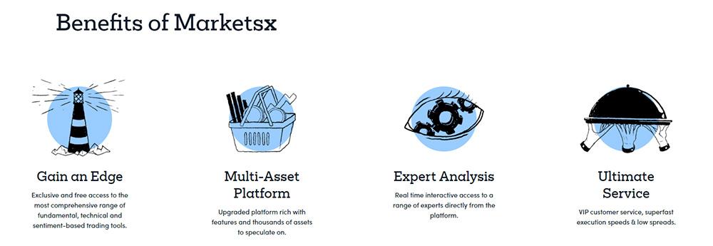Marketsx benefits