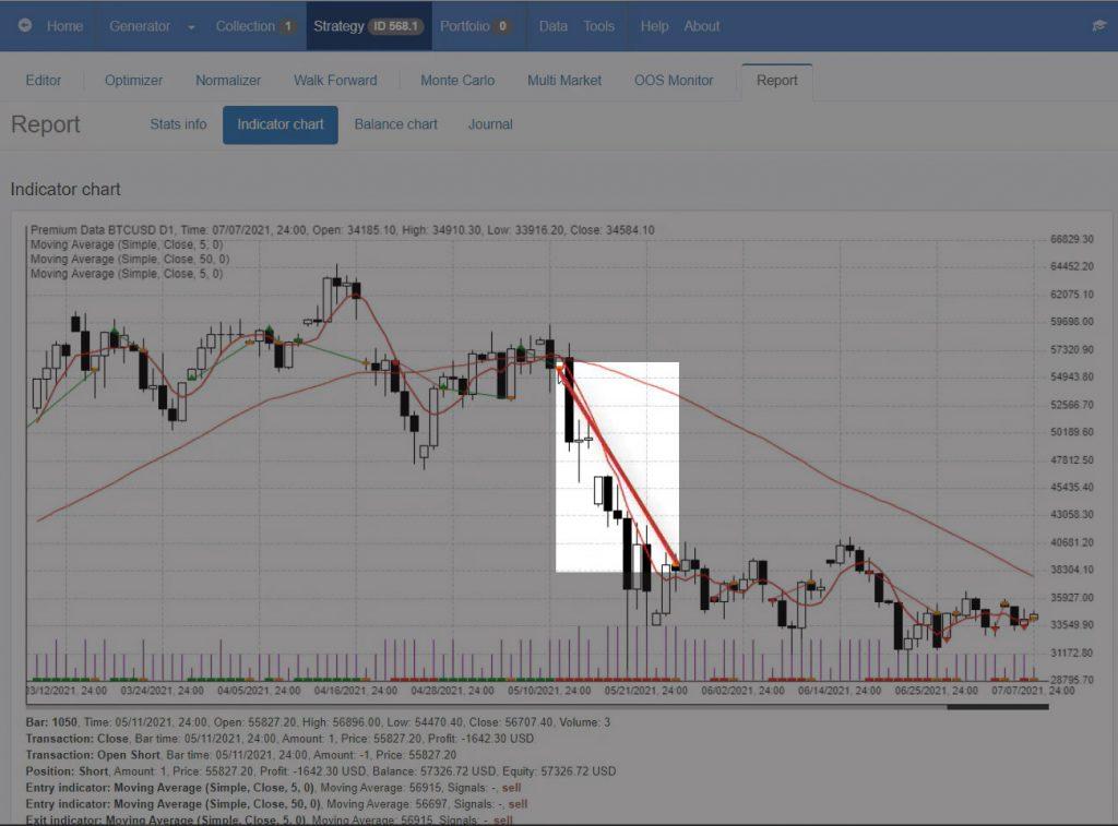 The profitable trade in EA Studio's Indicator chart