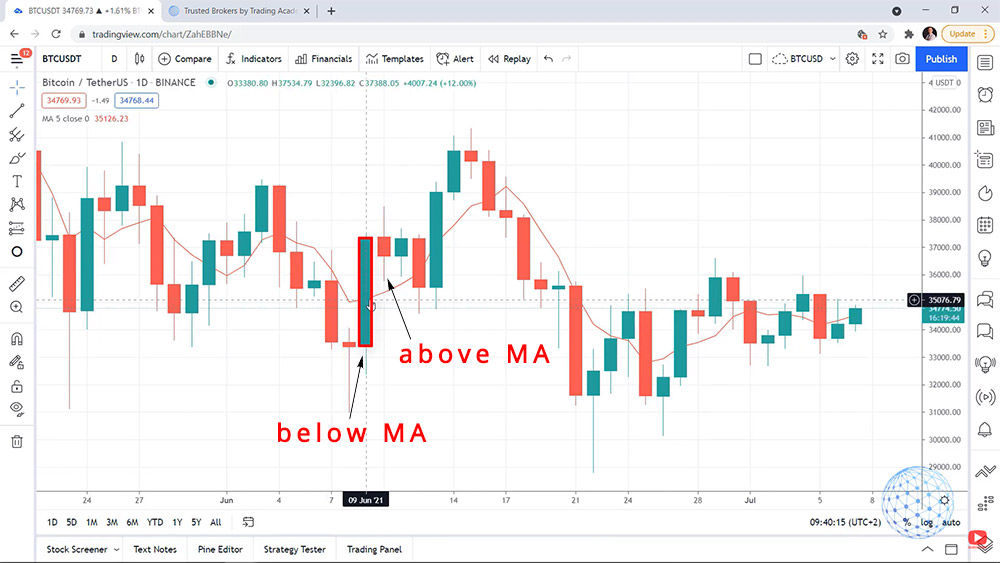 the positive bar from opened below the Moving Average, but the next one opened above the Moving Average