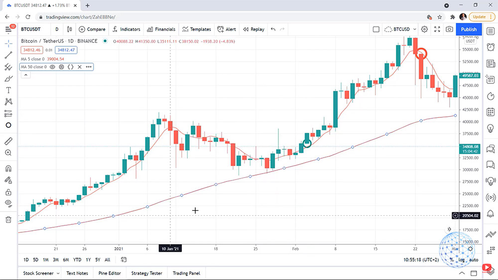 the direction of the trend in the Bitcoin trading strategy